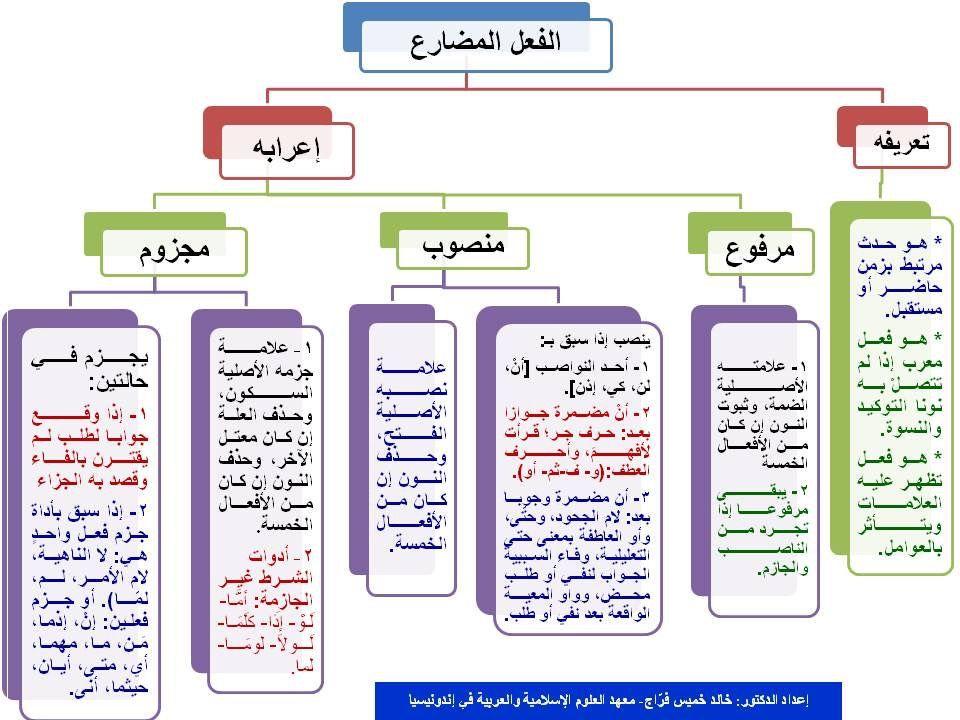 Pin By إسراء محمد On Hmmm Arabic Lessons Grammar And Punctuation Arabic Langauge