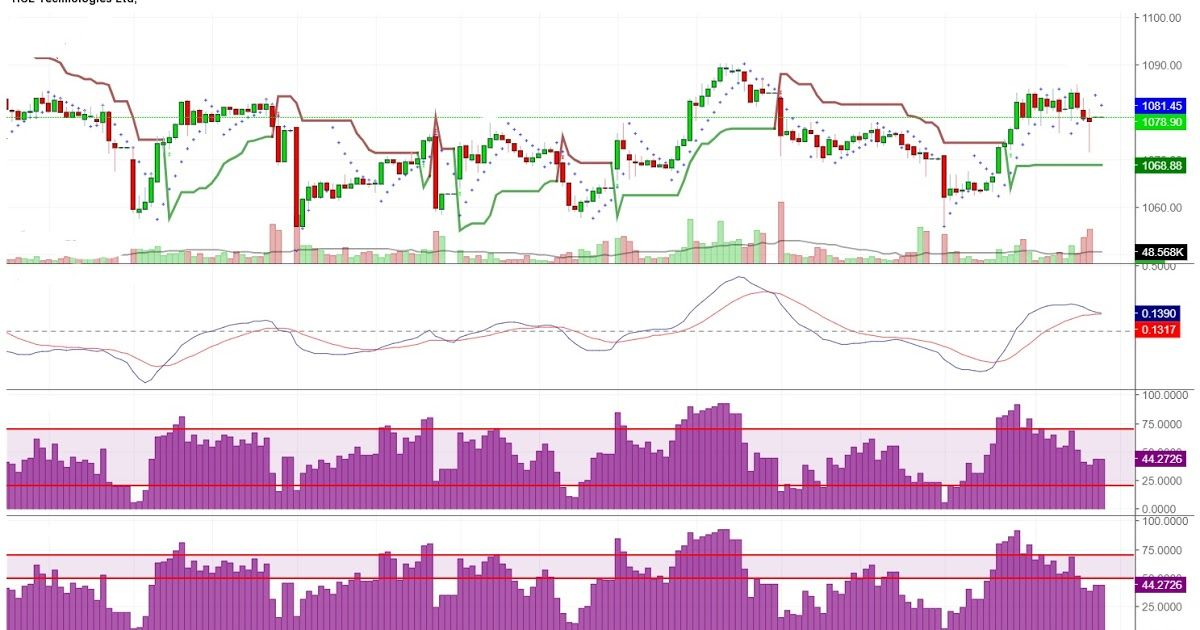 THE INTRADAY UPTREND STARTED IN HCL TECHNOLOGIES LTD. AT