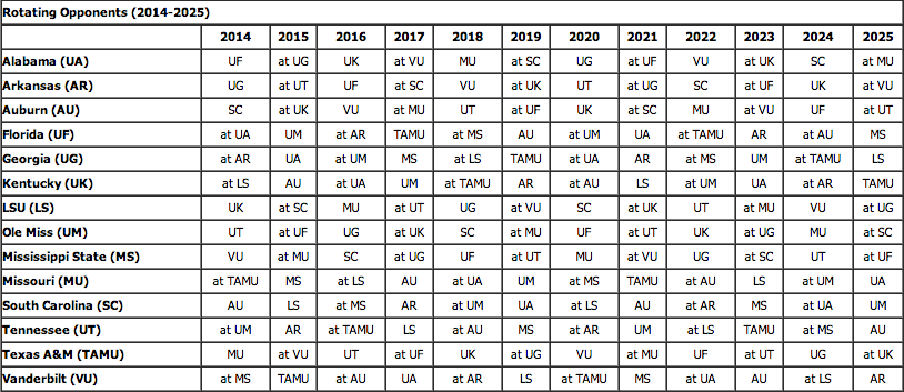 Tamu Academic Calendar 2022 2023.Grid Of Rotating Crossover Opponents In The Sec Through 2025 Per The Sec Sec Football College Football News Football