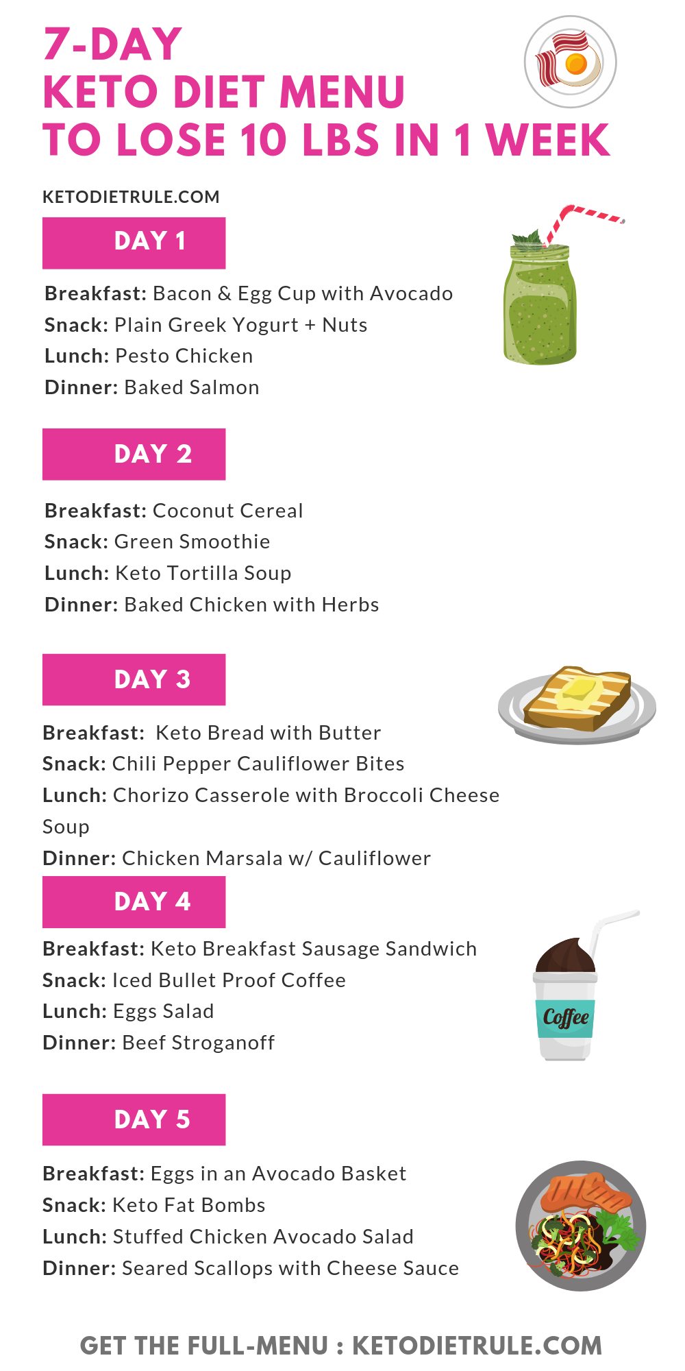 Thinking of starting the keto diet but not sure what the diet entails The keto diet can be confusing if you dont how the diet works and what to eat and what to avoid This...