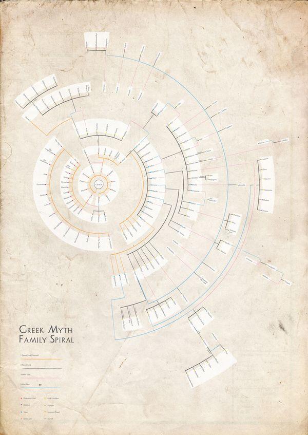 Greek Mythology Family Tree Diagram By Severino Ribecca Via Behance