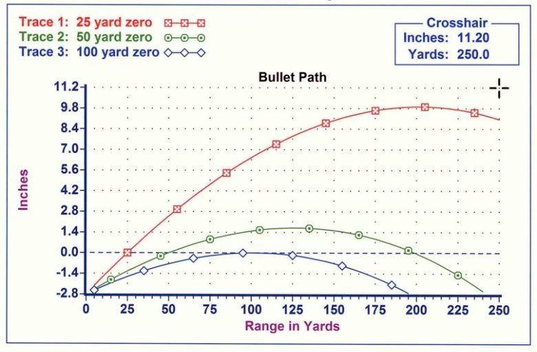 Ballistic ChartGraph  ArCom Archive  Guns