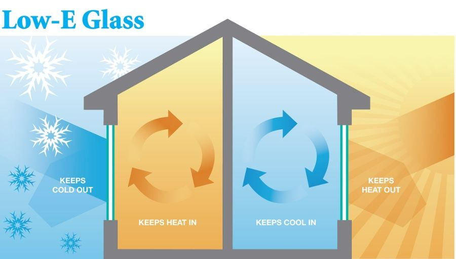High Performance Low E Glass Option Helps Reduce Your Household