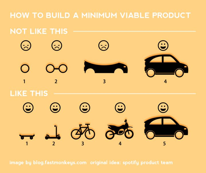 Minimum Viable Product (MVP) is useful product strategy that is - product strategy