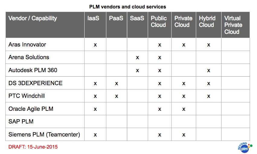 How to compare PLM cloud services provided by vendors? Here is my - vendor analysis