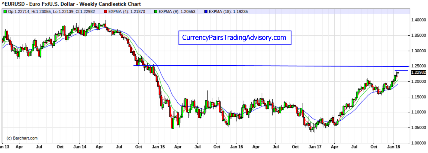 Eur Usd Currency Pair Daily Chart Financial News Trading