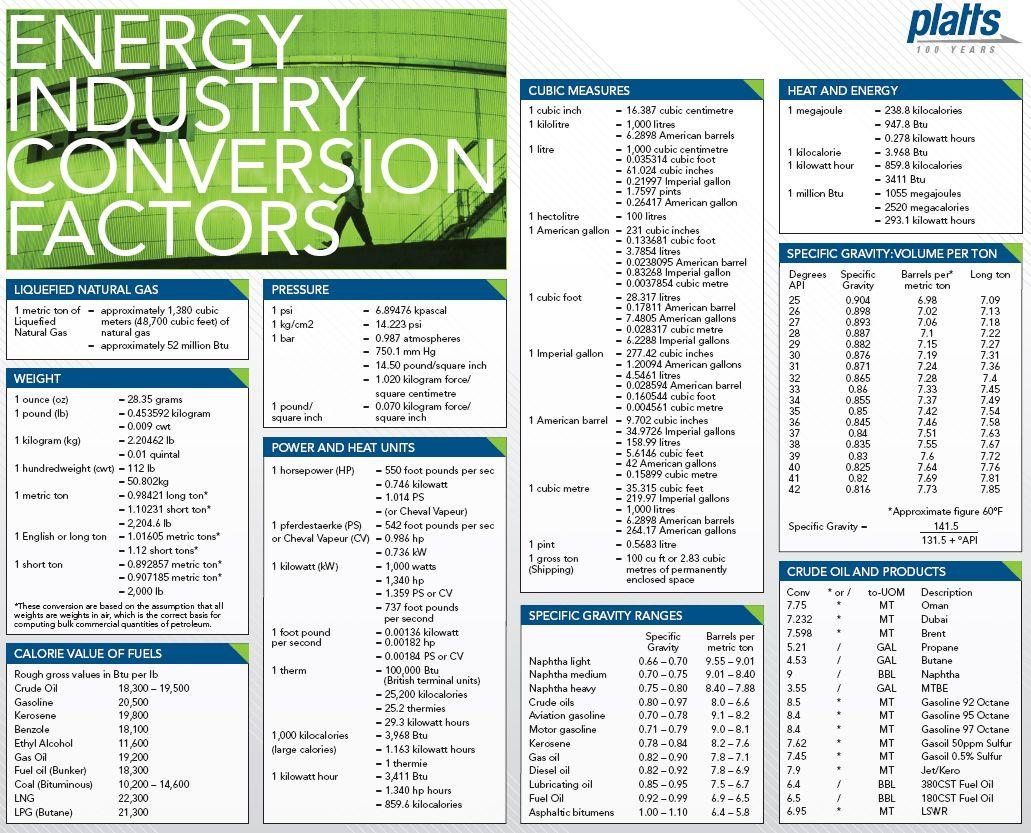 Energy Conversion Tables Platts Heat Unit Energy Nuclear Energy [ 833 x 1031 Pixel ]