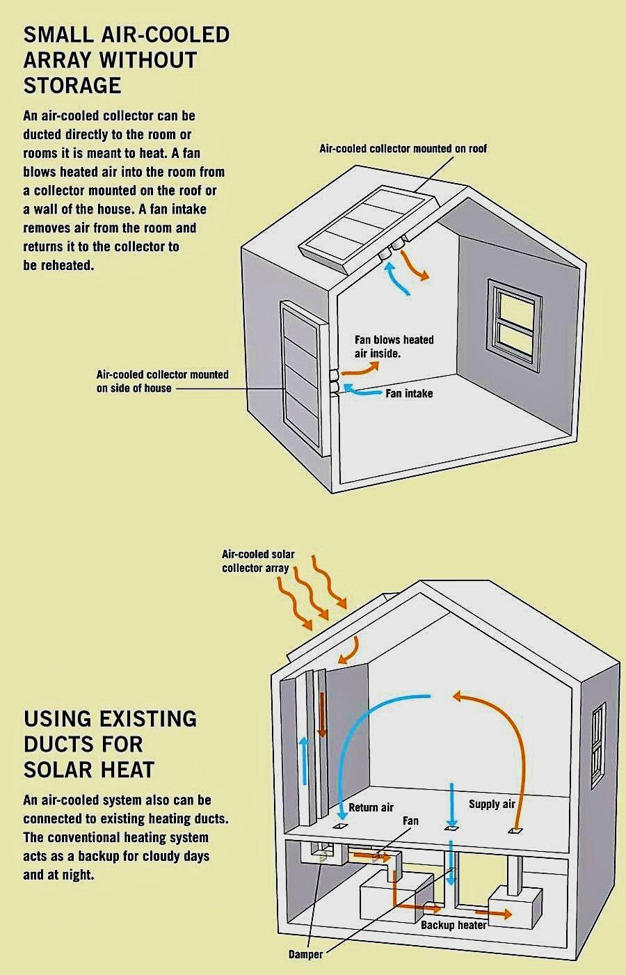 Solar Energy Ideas Create Your Home Energy Efficient With
