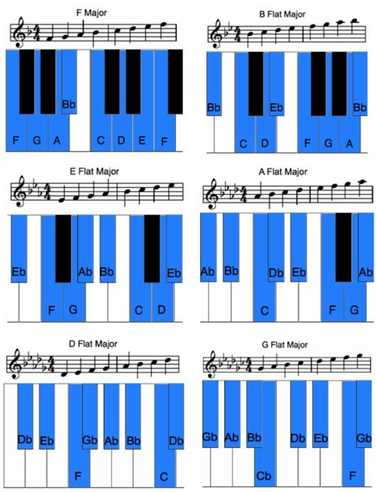 Master the major scales and start playing in every key also new rh pinterest