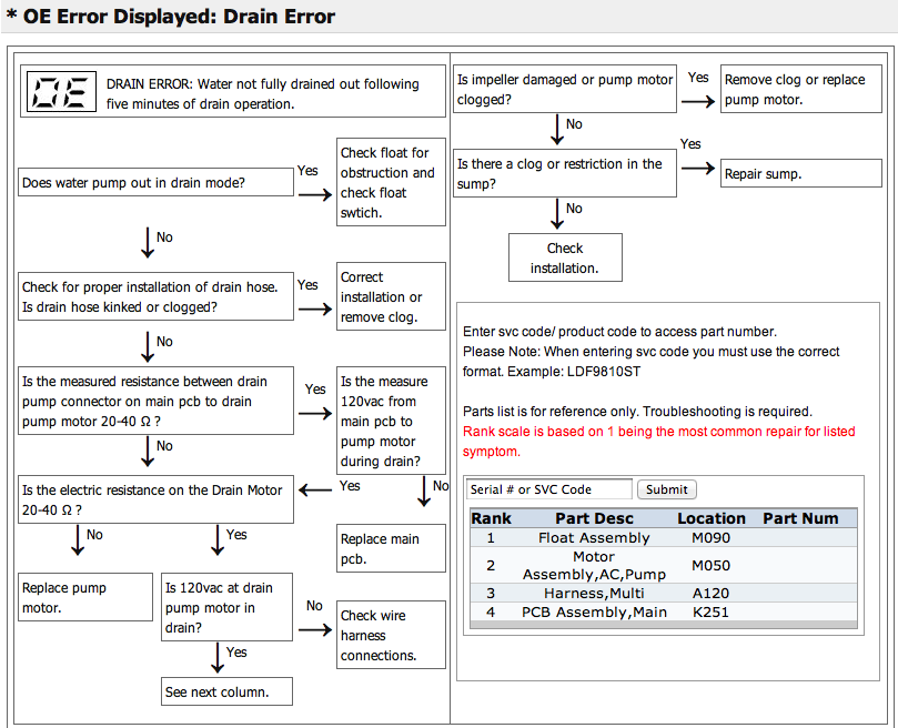Pin By Partsimple On Appliance Troubleshooting Replacement Parts Drain How To Remove