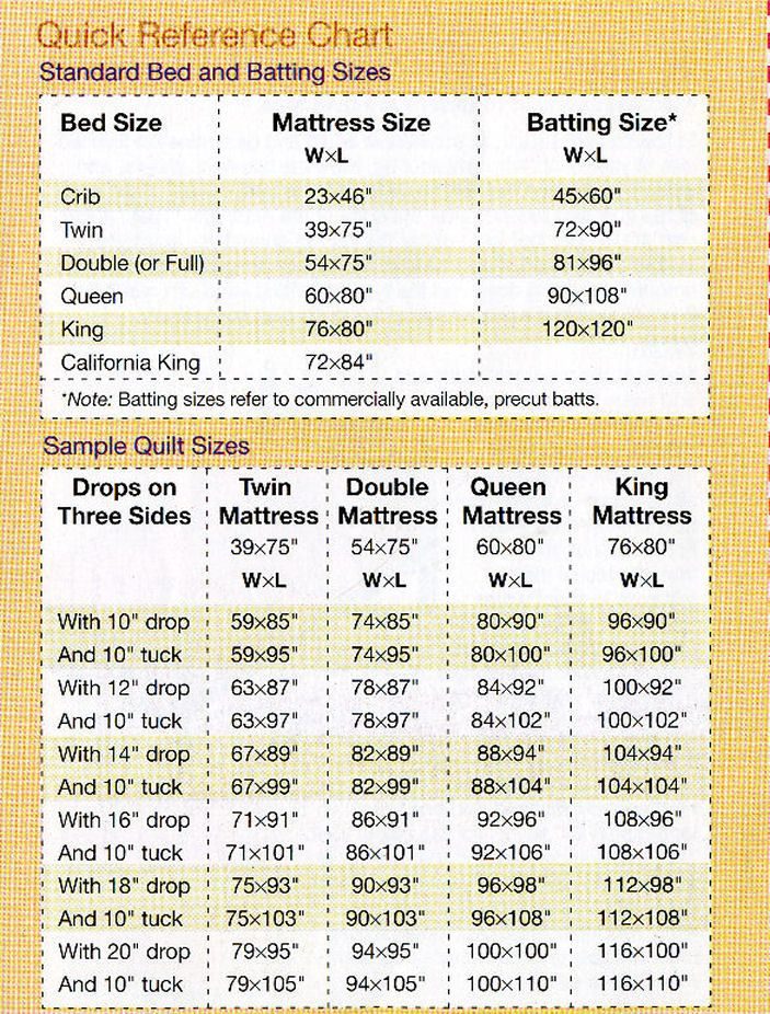 Quilt Sizes for Beds | ... customers win awards at the West ... : quilt batting sizes - Adamdwight.com