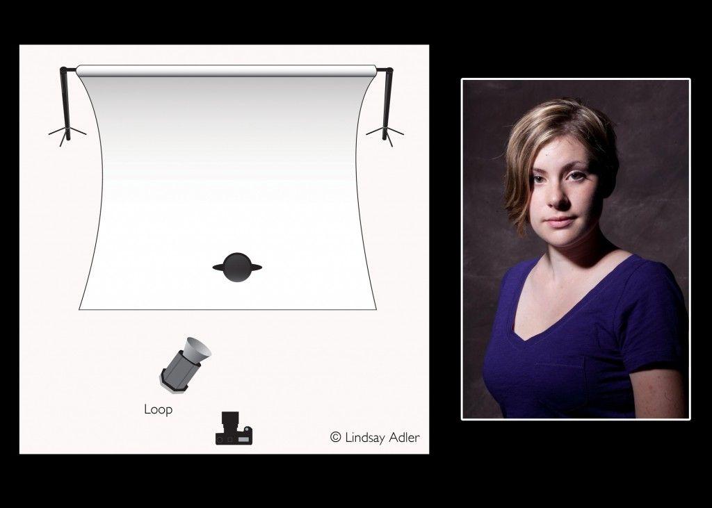 Intro to Lighting Diagrams: Loop Lighting: By Lindsay Adler ...