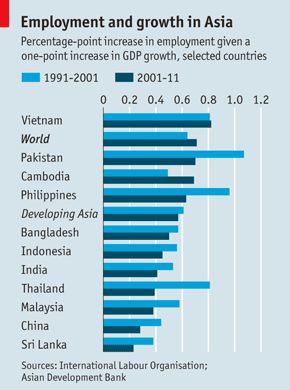 Business in asian countries