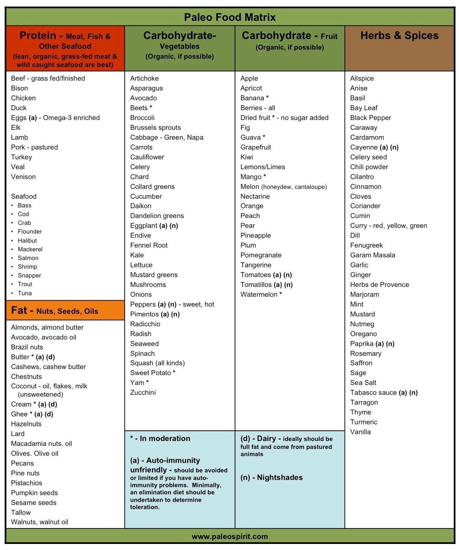 Dieta keto: Meniu, alimente permise, alimente interzise si rezultate - Sensiblu