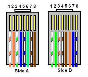 10baseT / 100baseTX / 1000baseTX/T4 Crossover Cable. Troubleshooting ...