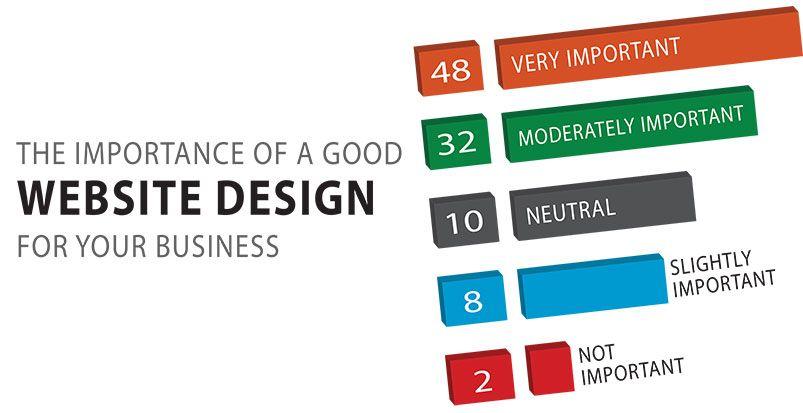 4 Reasons Behind The Importance Of Web Design Web Design Fun Website Design App Development Companies