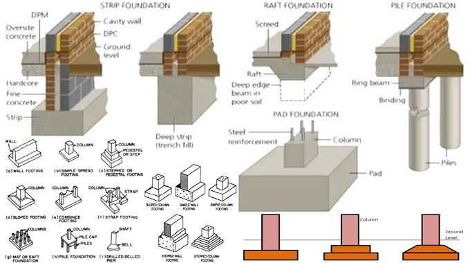Kinds of foundation in building construction for Different types of home foundations