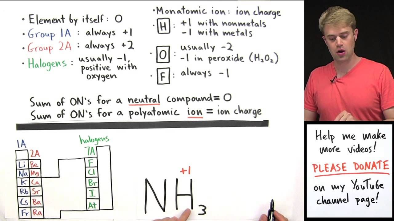 How To Calculate Oxidation Numbers Introduction Teaching Chemistry Redox Reactions Oxidation State