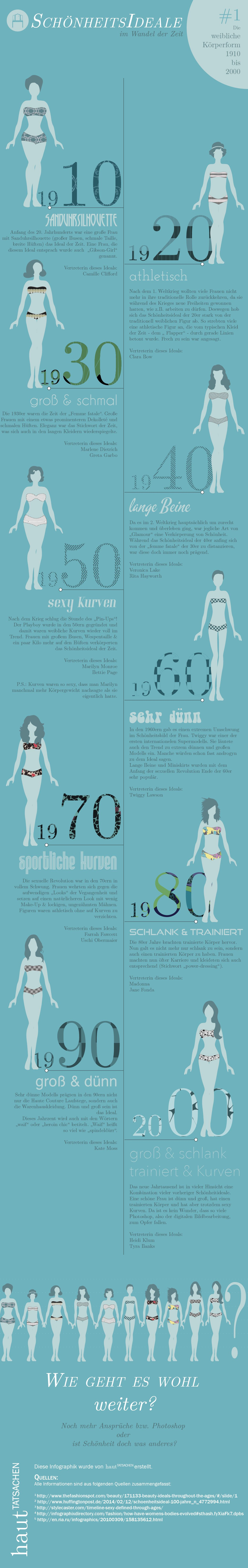 Diese Infografik zeigt wie Schönheitsideale sich im Laufe der Zeit