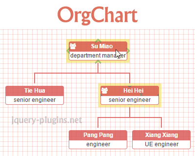 Orgchart organization chart plugin with dom and jquery chart