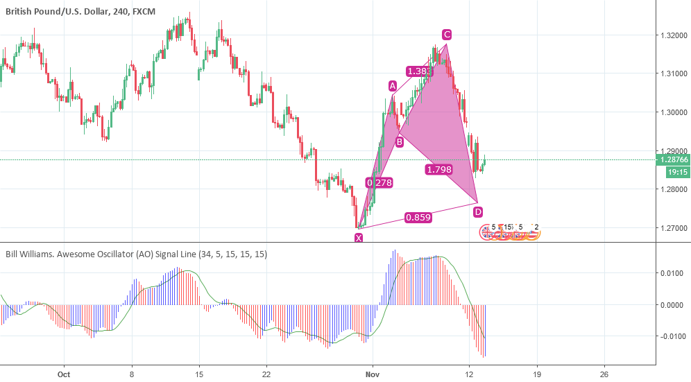 Gbpusd Potential Bullish Cypher Pattern Formation Long Setup For
