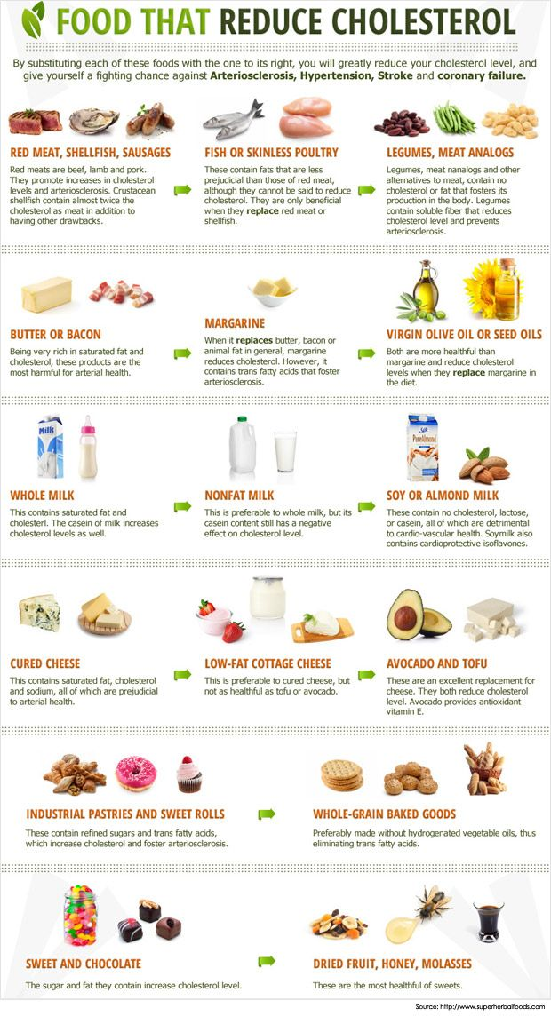 Cholesterol Lowering Foods To Eat Daily