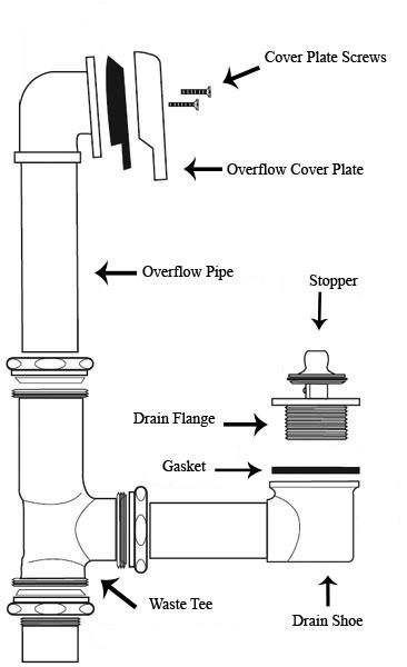 Bathtub Drain Plumbing Diagram : bathtub, drain, plumbing, diagram, Construction, Woodworking