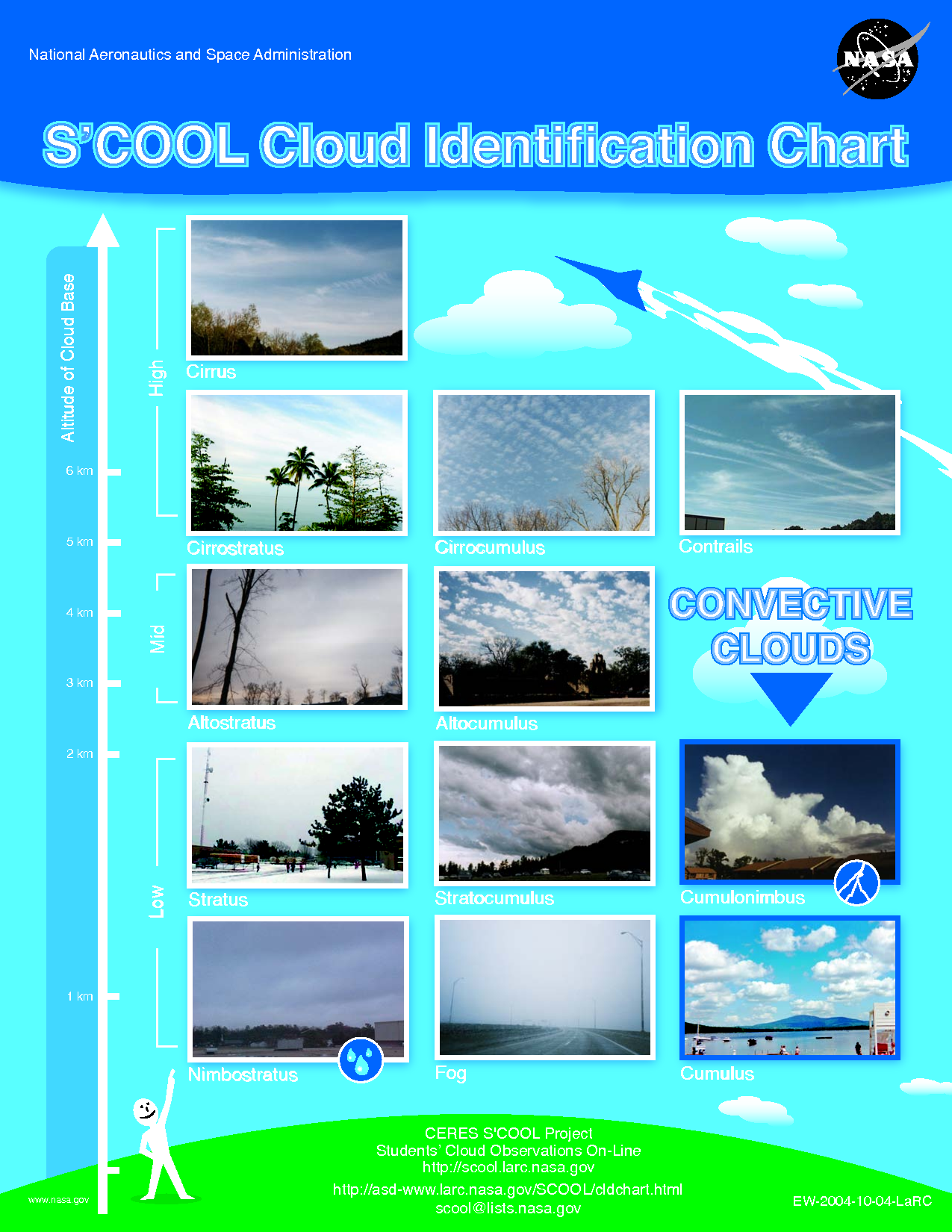 Cloud Observation Chart