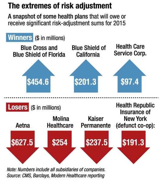 Aca Risk Adjustment Program Endangers Some Exchange Plans Modern Healthcare Modern Healthcare Business News Research Data And Events How To Plan
