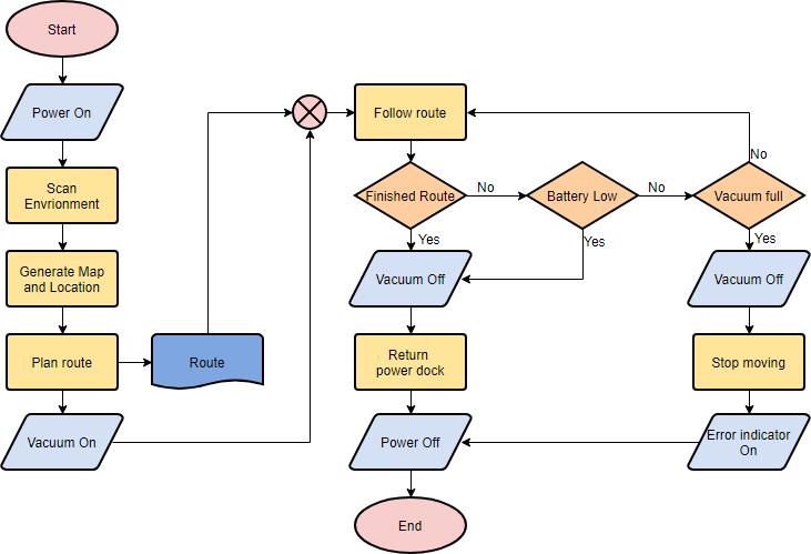 Download Flowchart Maker 8 Manual Guide