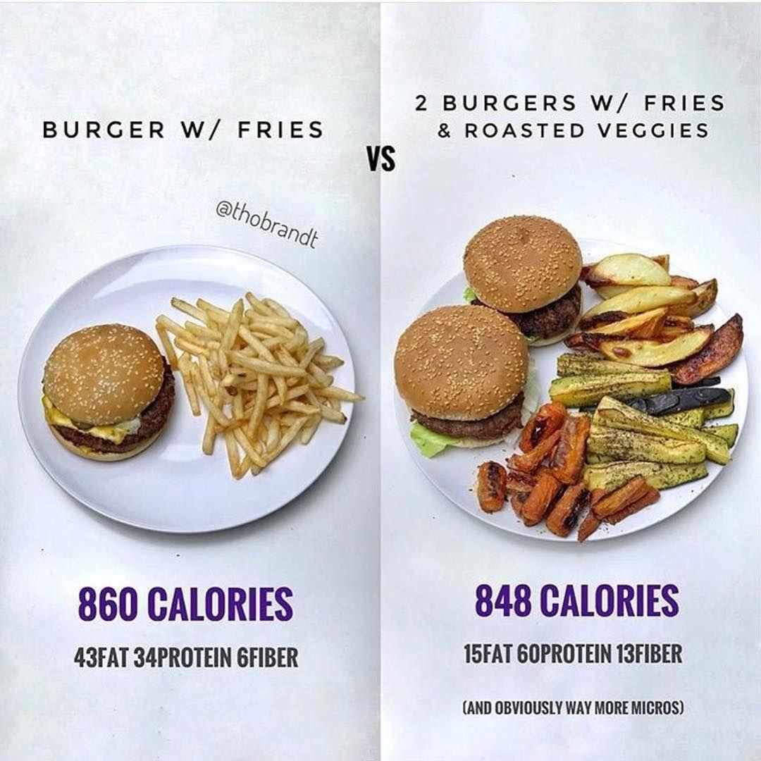Fast Food Or Homemade Food