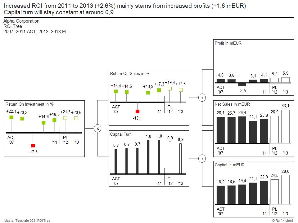 Excel-Dashboard: ROI-Baum mit Add-in chart-me
