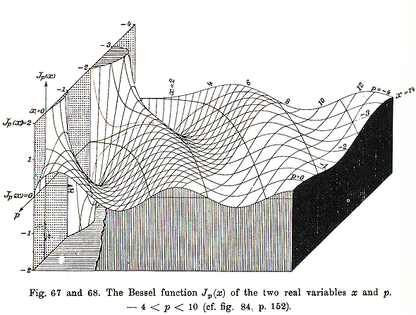 bessel graphic | physicz | Art, Math, Design