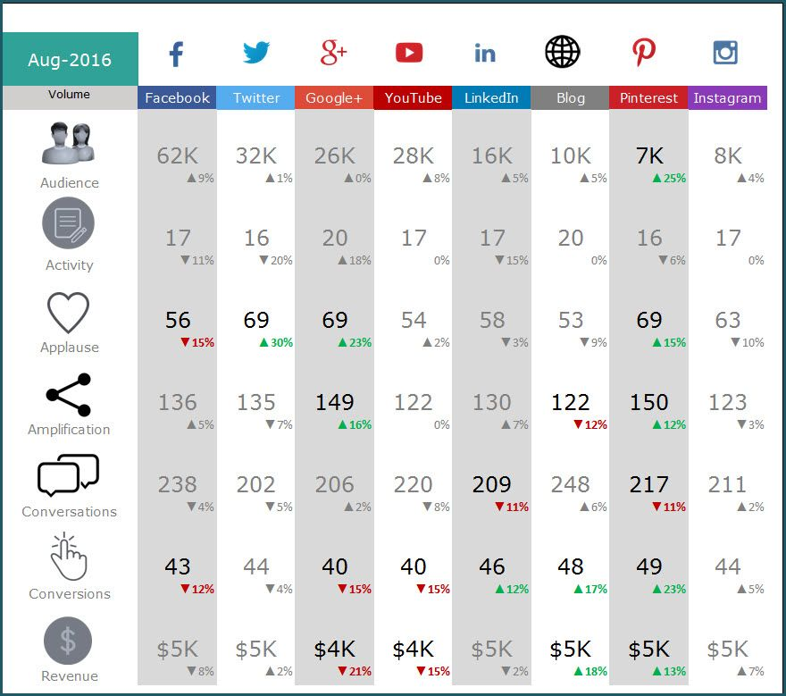 Social Media Dashboard Excel Template Is Designed To Consolidate