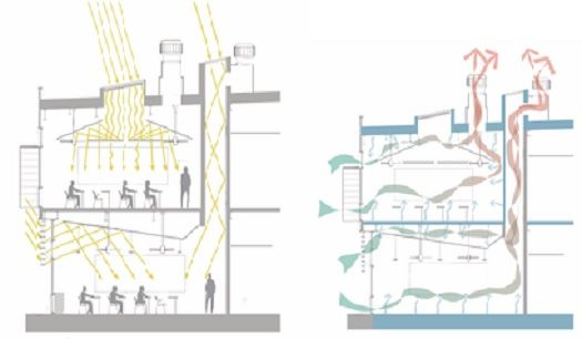 Classroom Ventilation Design ~ Left graphic shows daylight enterting the classroom from