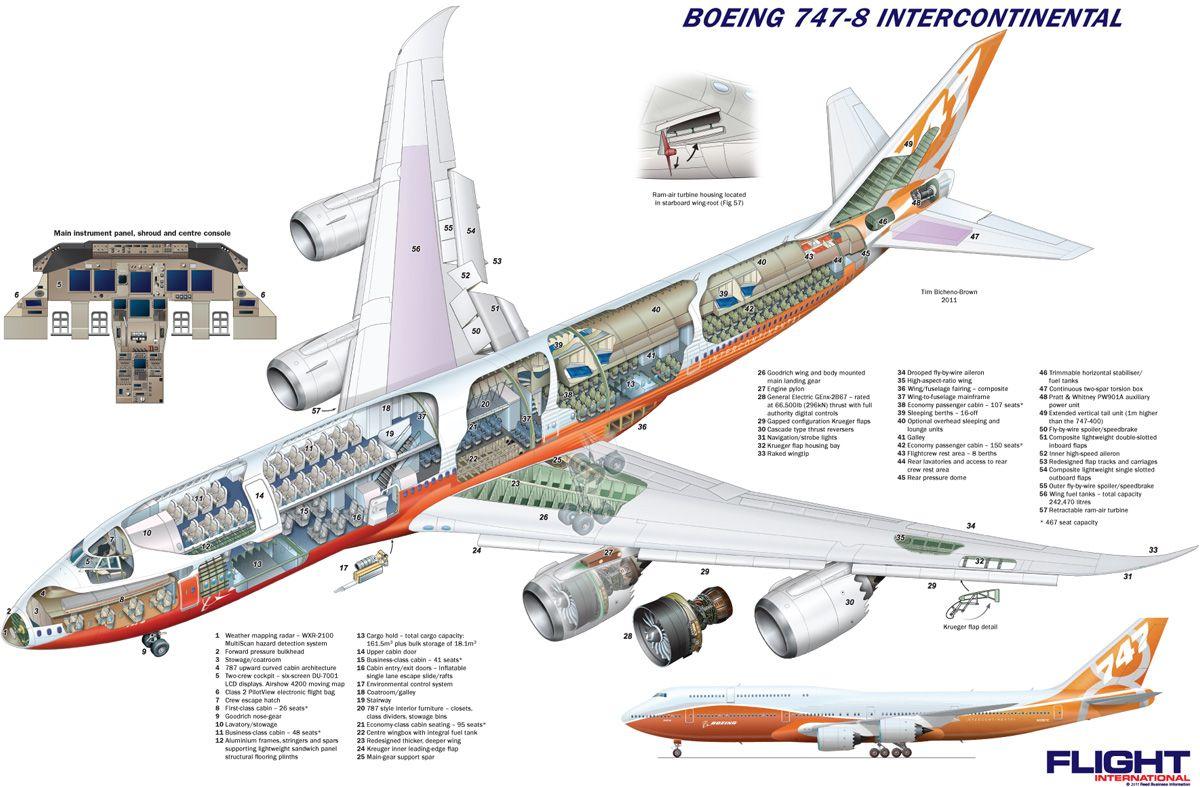 747-8 Intercontinental Cutaway from Flight International - June 2011 ...