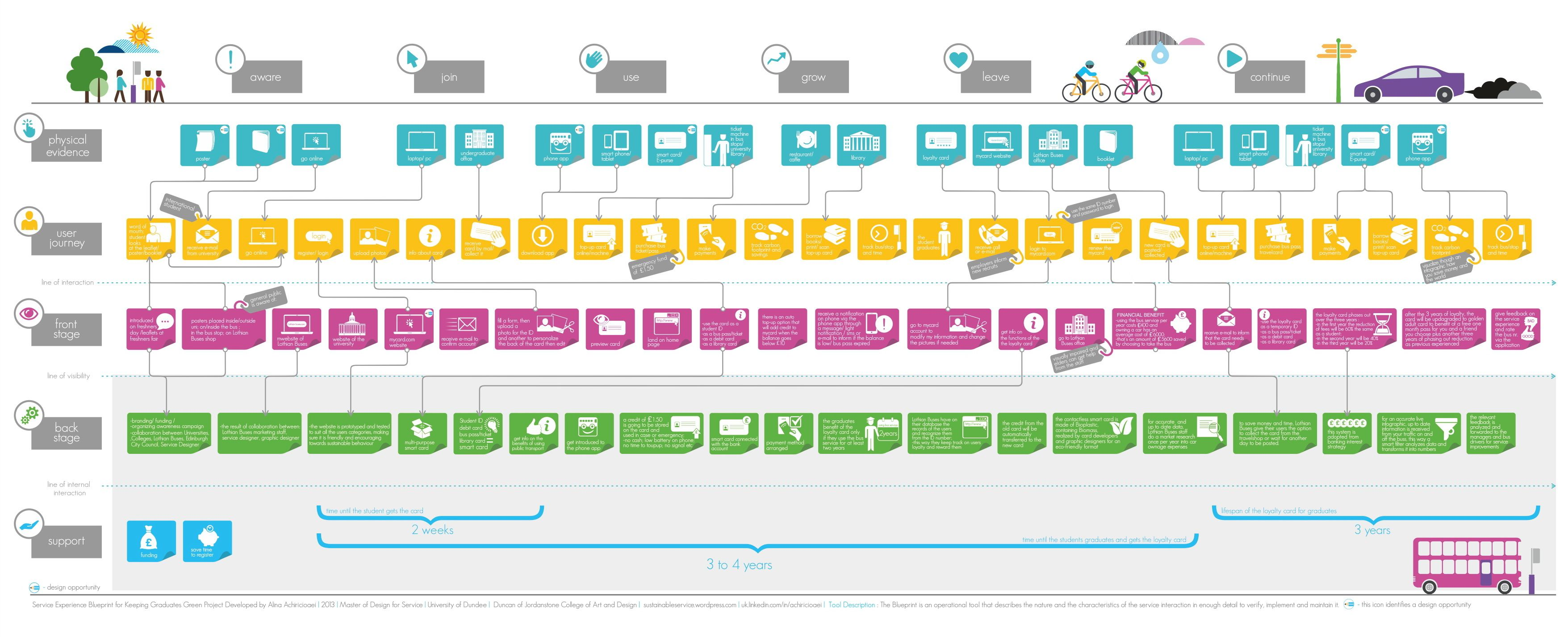 Image result for service design blueprint examples service image result for service design blueprint examples malvernweather Images