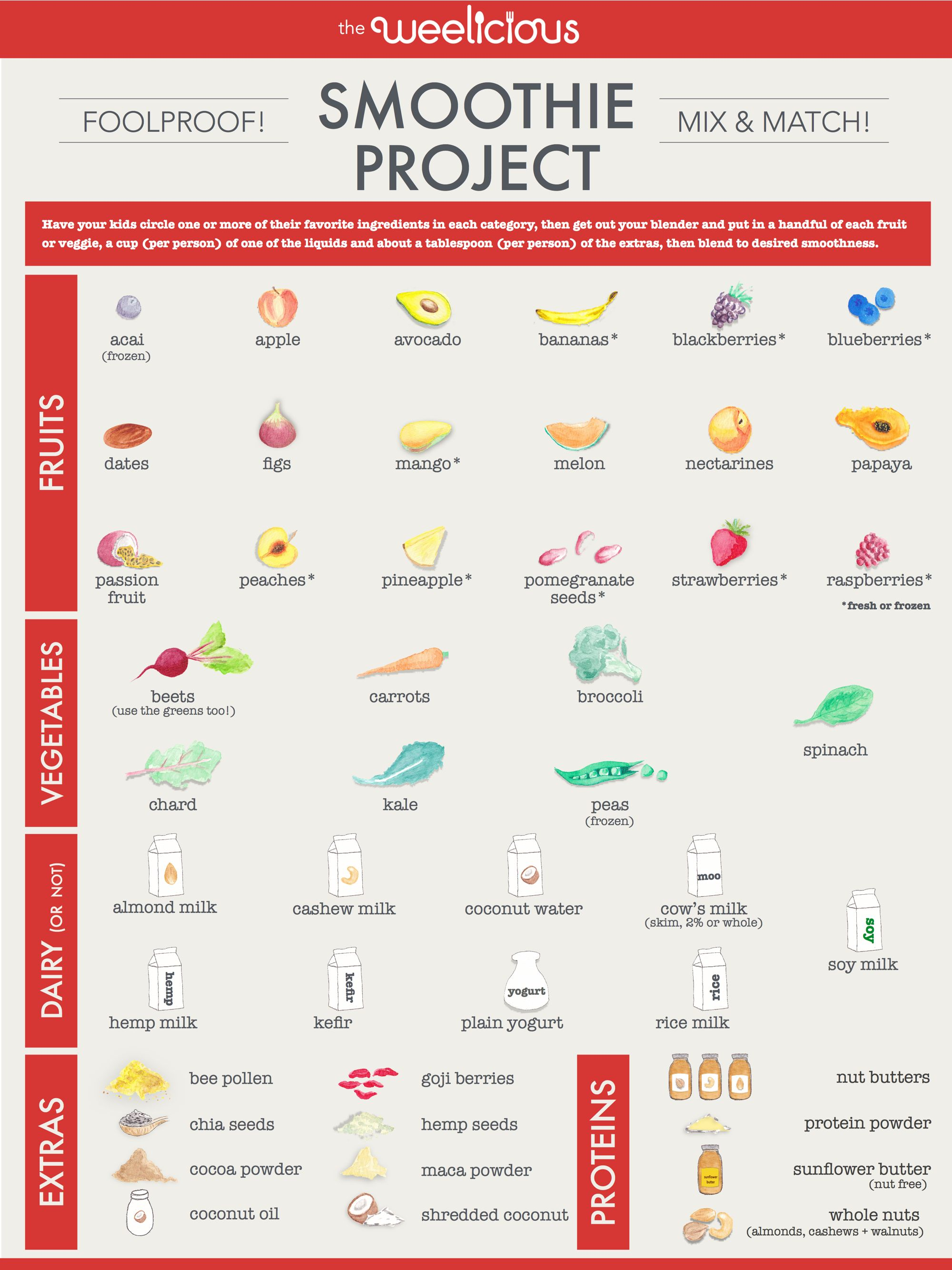 Smoothie project pinterest healthy smoothies smoothies and pdf check out this handy smoothie project pdf from weelicious great ideas about how to get kids drinking healthy smoothies to get their nutrition forumfinder Gallery