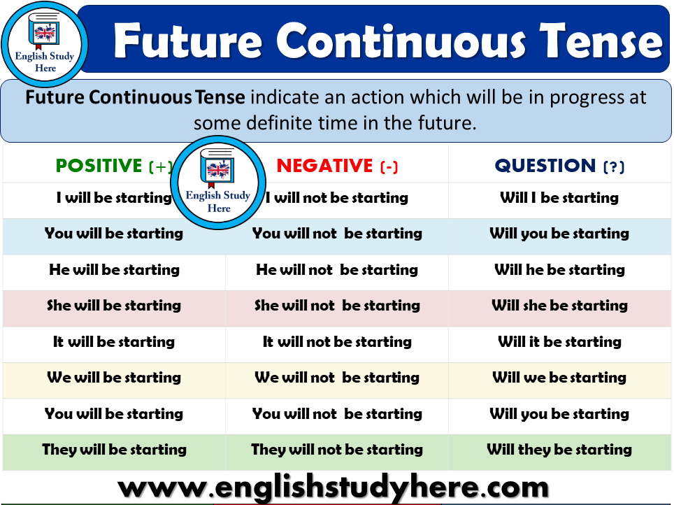 Future Continuous Tense Detailed Expression English Study