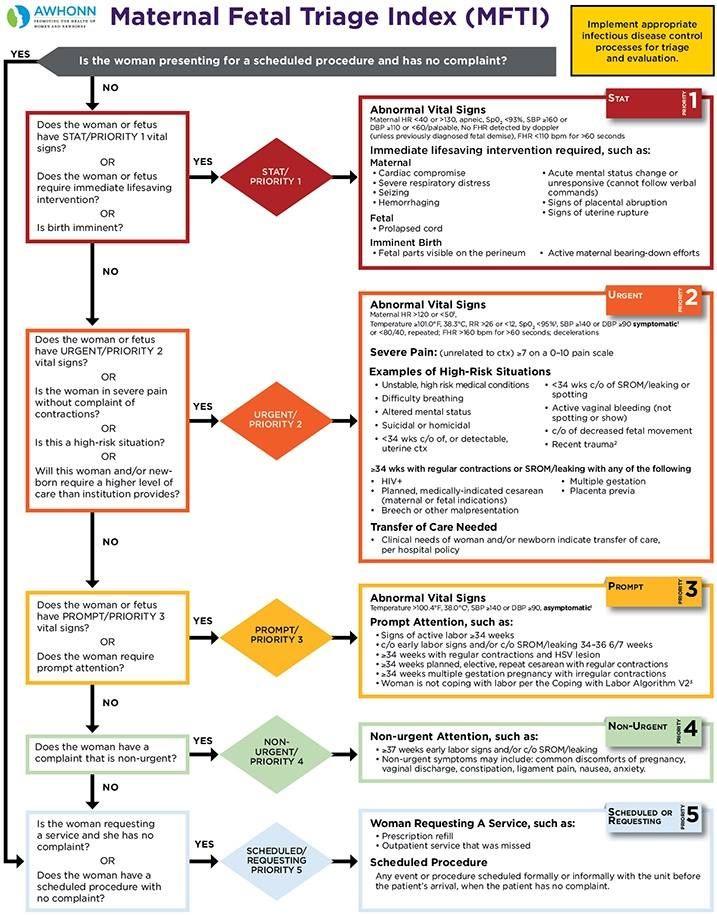 Maternal Fetal Triage Index Triage Nursing Ob Nursing