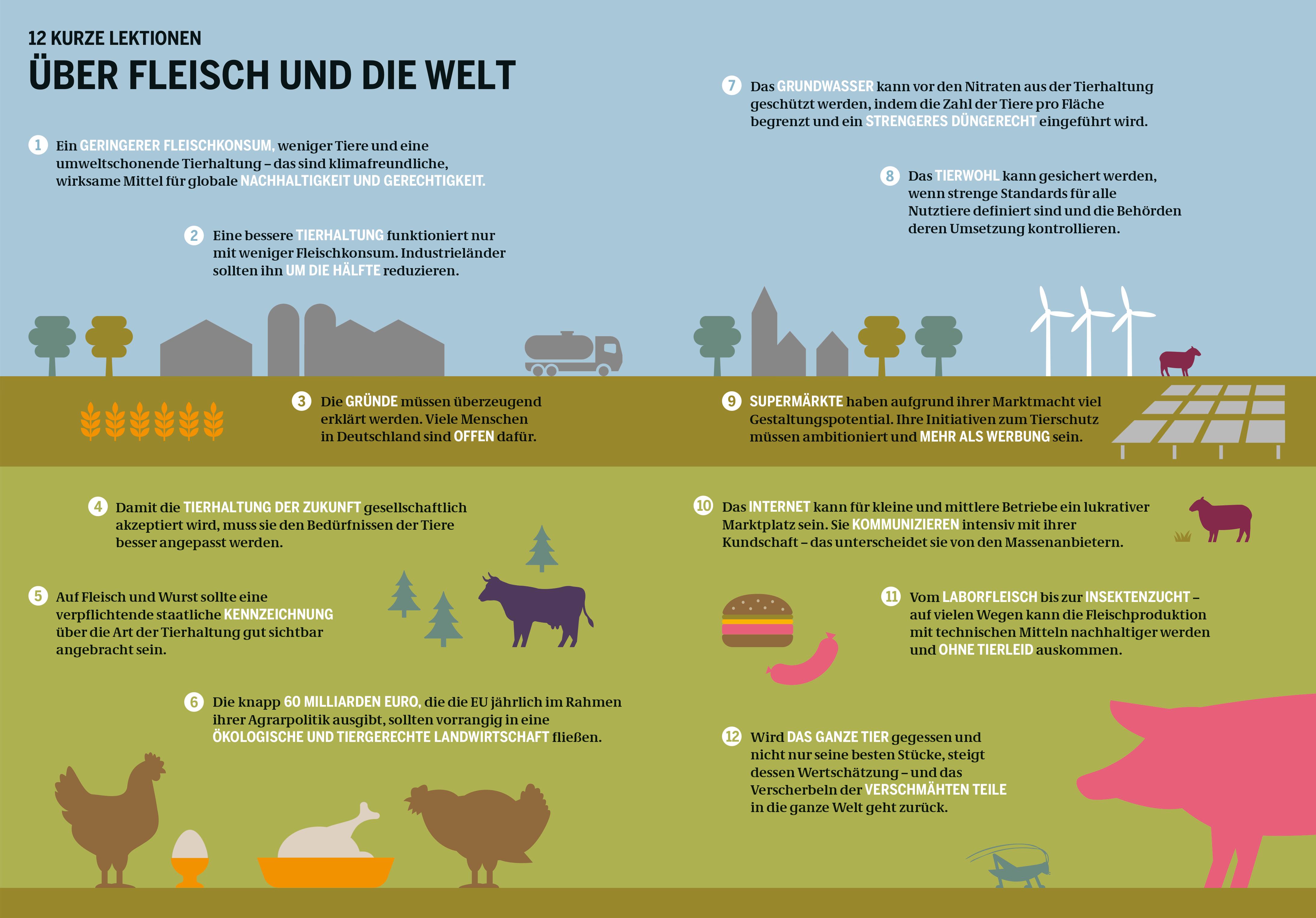 Fleischkonsum Abfall Und Verschwendung Heinrich Boll Stiftung Fleisch Massentierhaltung Tiere Retten