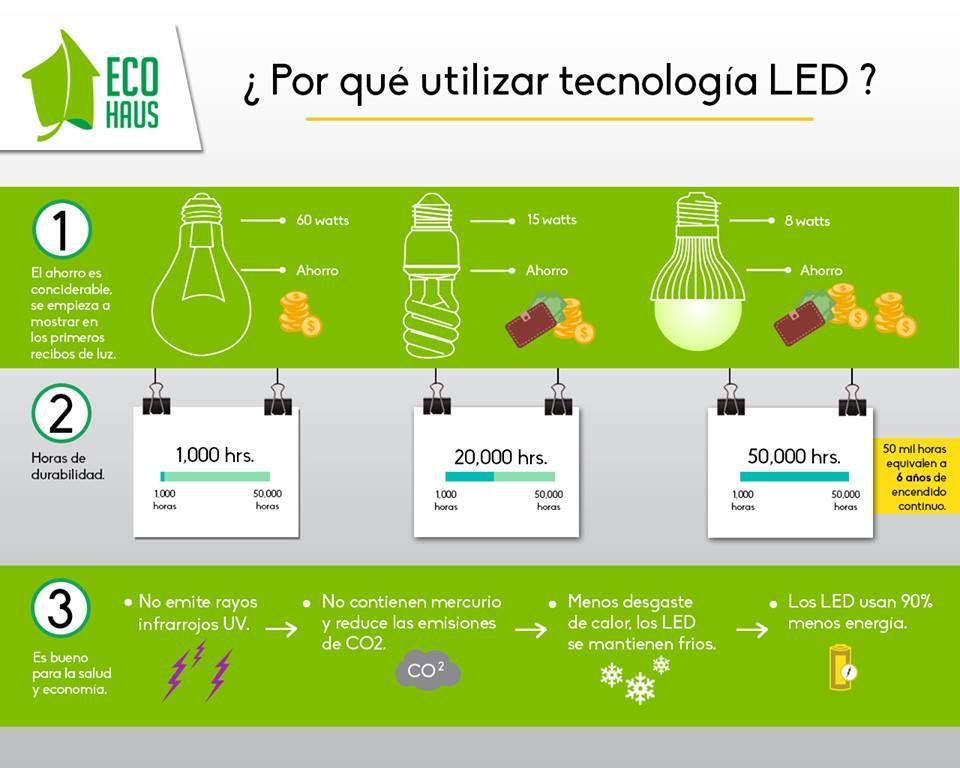 Porque Utilizar Tecnologia Led Descubre Porque Deberias Cambiar Los Focos De Tu Casa Por Led Ecohaus Foco Led Ahor Ahorro De Energia Energia Solar Focos