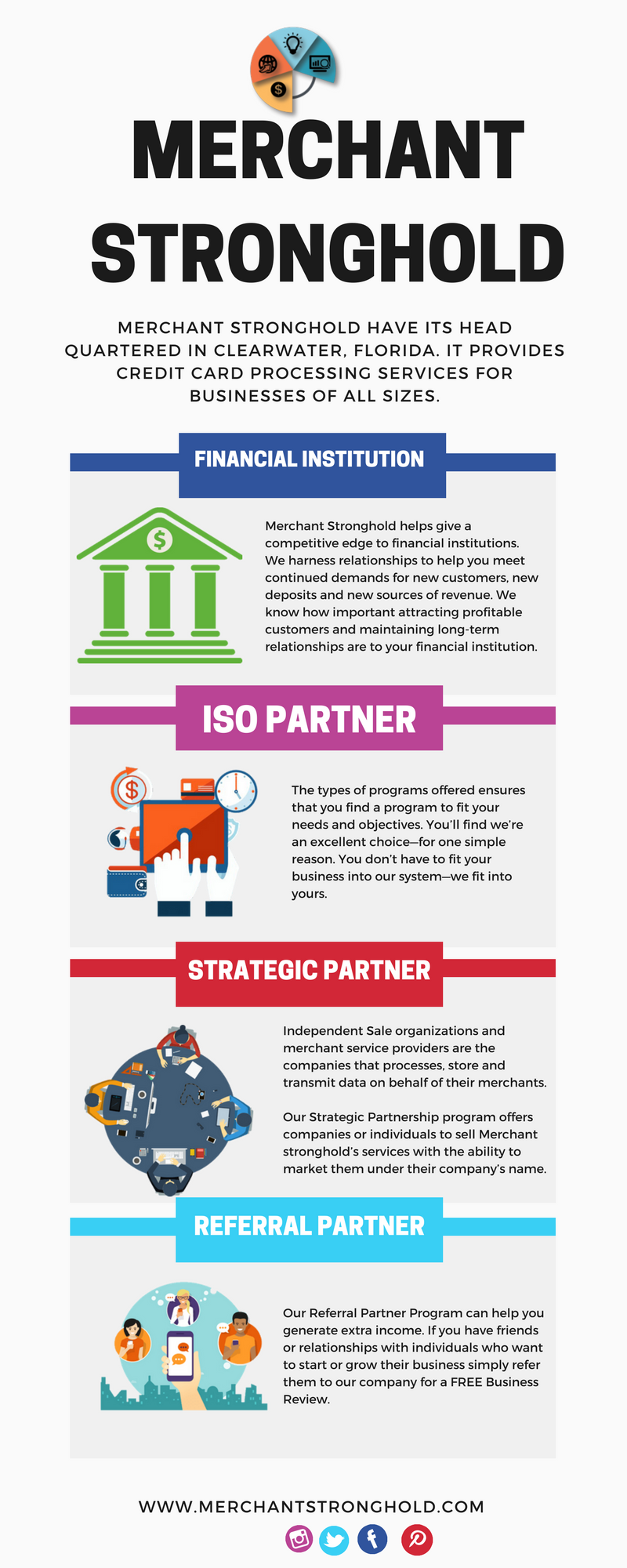 Merchant Stronghold Offers Four Partnership Models Iso Referral
