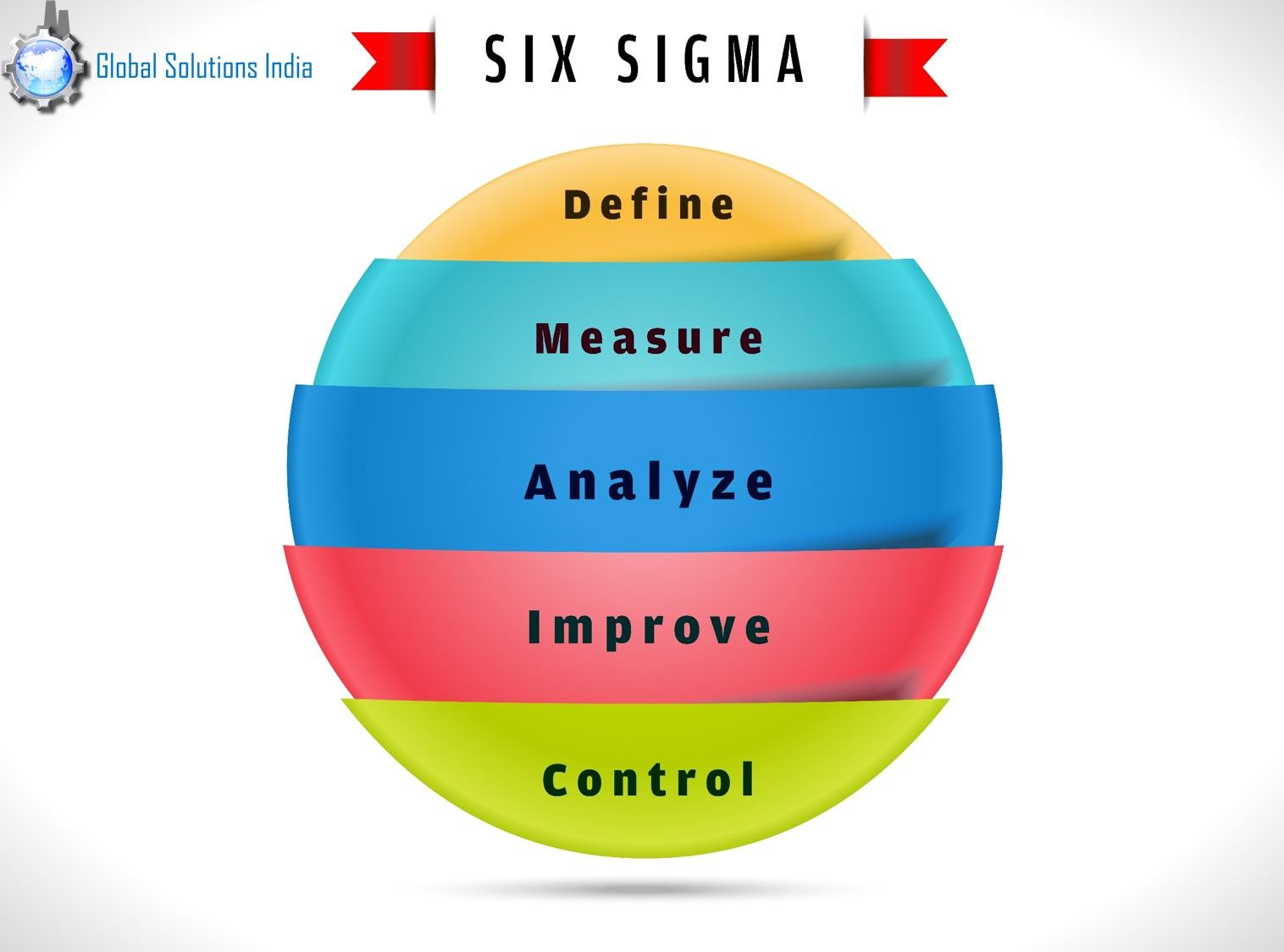 Lean Six Sigma Dmaic Methodology Is A Systematic