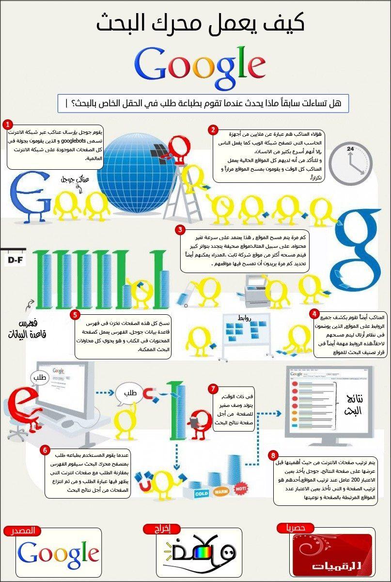كيف يعمل محرك البحث Google معلومات انفوغراف Learning Websites Learning Apps Study Apps