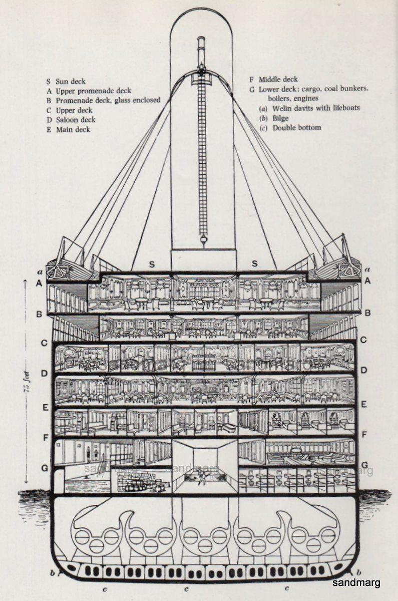 Inside The Titanic Diagram 2000 Ford Expedition Xlt Fuse Box Cutaway Reprint Cutaways Looking Schlachtschiff Geschichte Bionik Kreuzfahrtschiffe Katastrophen Technik Schwarz