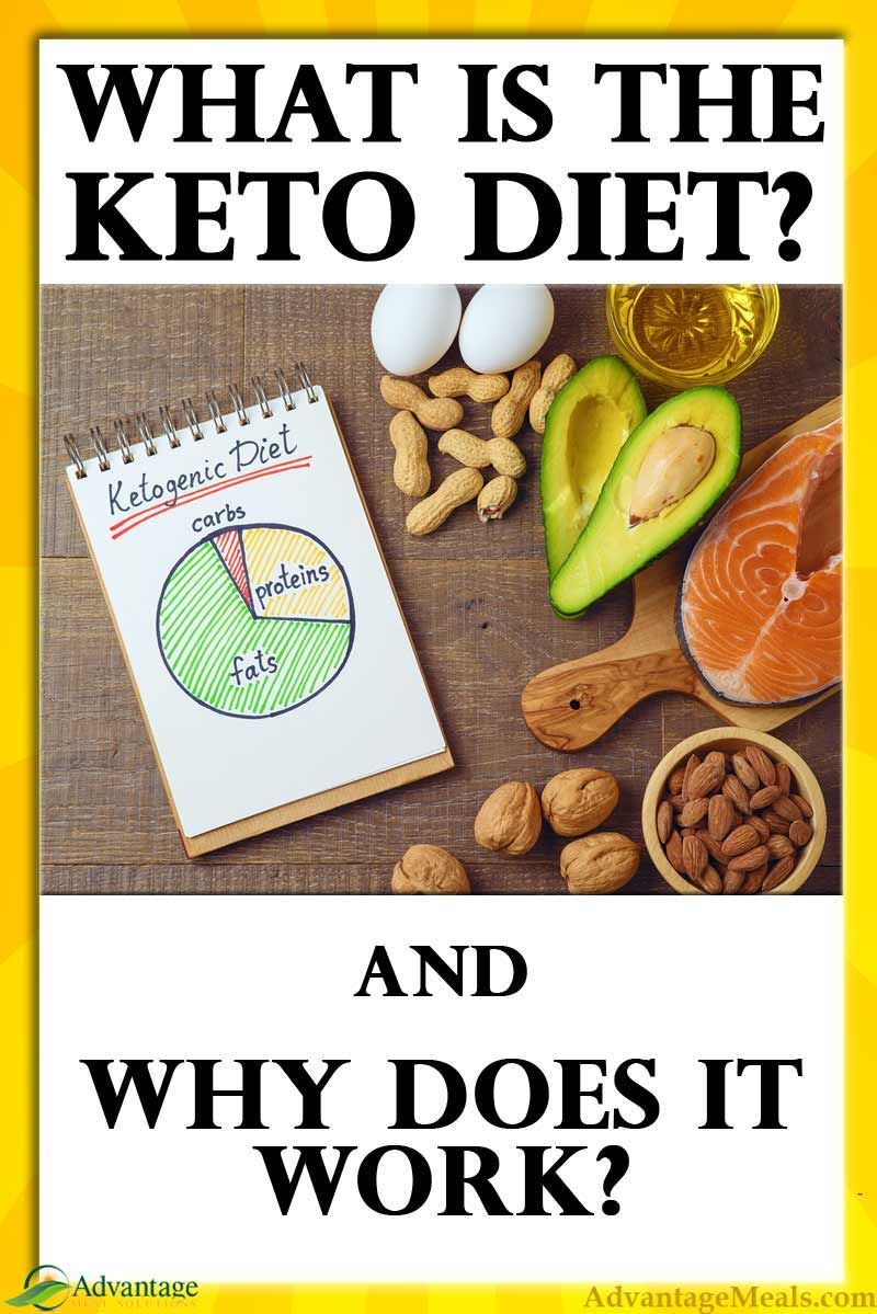 What is the Keto Diet and why does it work? #ketodietforbeginners