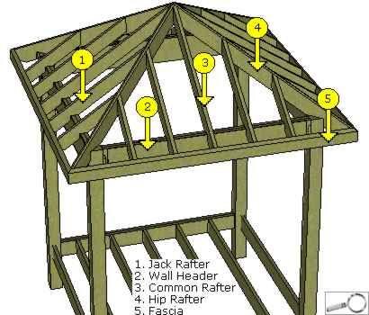 Gazebo roof for the home pinterest gazebo roof for 8 sided gazebo plans