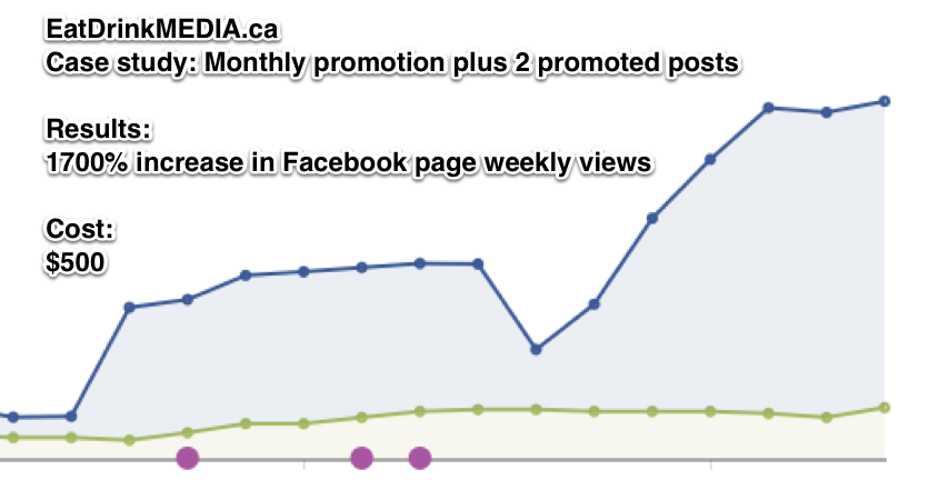 Just wrote up a case study of a recent Facebook promotion