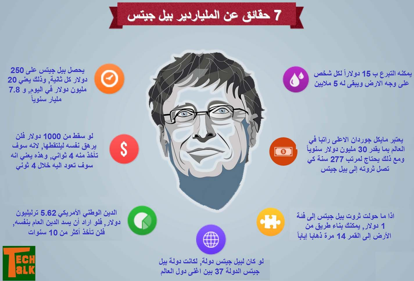 Pin By Sean On Infographic معلومات Bill Gates Infographic Facts